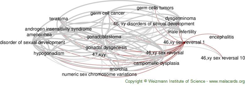 Diseases related to 46,xy Sex Reversal 1