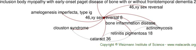 Diseases related to 46,xy Sex Reversal 8