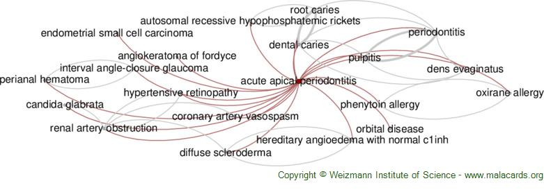 Diseases related to Acute Apical Periodontitis