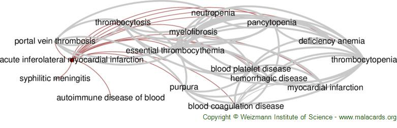Diseases related to Acute Inferolateral Myocardial Infarction