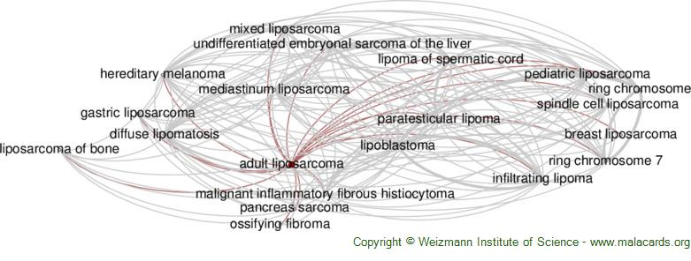 Diseases related to Adult Liposarcoma