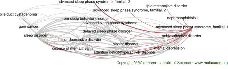Diseases related to Advanced Sleep Phase Syndrome, Familial, 1