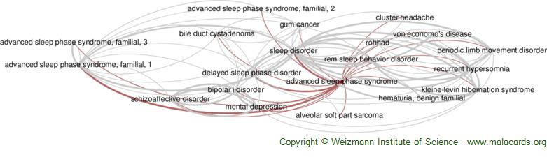 Diseases related to Advanced Sleep Phase Syndrome
