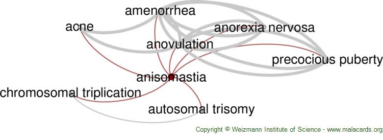 Diseases related to Anisomastia