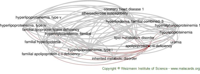 Diseases related to Apolipoprotein C-Iii Deficiency