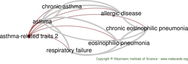 Diseases related to Asthma-Related Traits 2