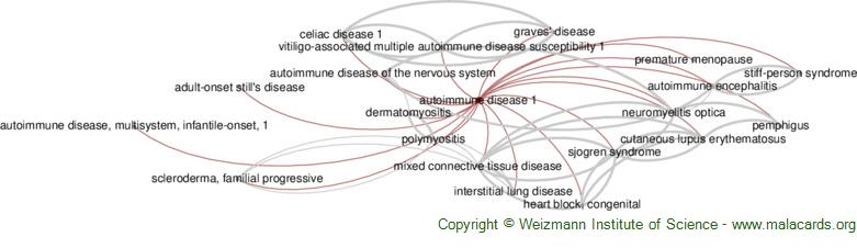 Diseases related to Autoimmune Disease 1