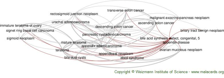 Diseases related to Bile Acid Synthesis Defect, Congenital, 5