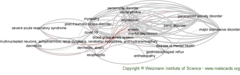 Diseases related to Blood Group, Lewis System