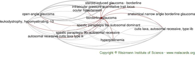 Diseases related to Borderline Glaucoma