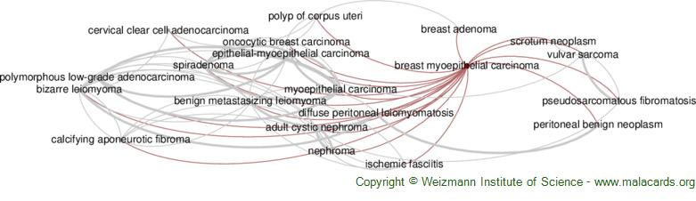 Diseases related to Breast Myoepithelial Carcinoma