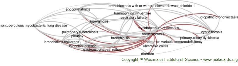 Diseases related to Bronchiectasis