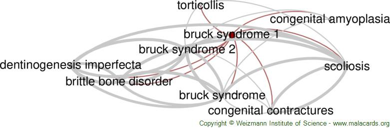 Diseases related to Bruck Syndrome 1