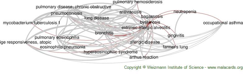 Diseases related to Byssinosis