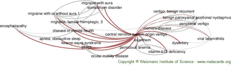 Diseases related to Central Nervous System Origin Vertigo