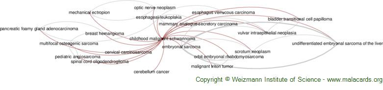 Diseases related to Childhood Malignant Schwannoma
