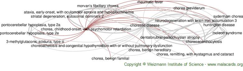 Diseases related to Chorea, Childhood-Onset, with Psychomotor Retardation