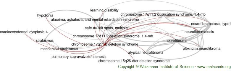 Diseases related to Chromosome 17q11.2 Deletion Syndrome