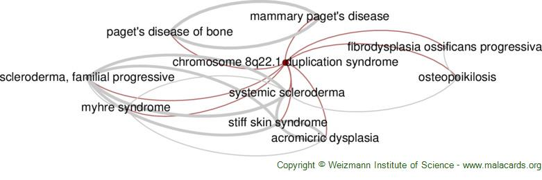 Diseases related to Chromosome 8q22.1 Duplication Syndrome