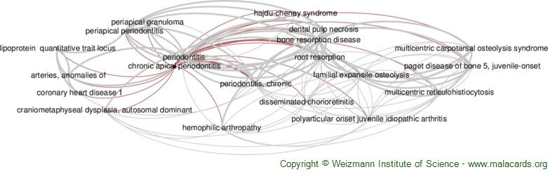 Diseases related to Chronic Apical Periodontitis