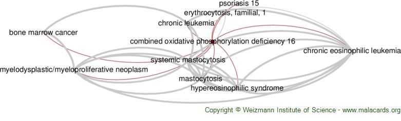 Diseases related to Combined Oxidative Phosphorylation Deficiency 16