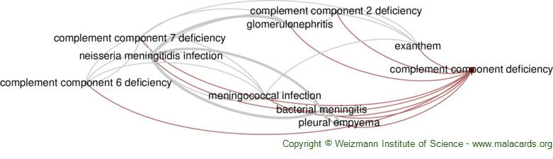 Diseases related to Complement Component Deficiency