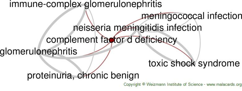 Diseases related to Complement Factor D Deficiency