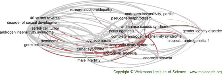 Diseases related to Complete Androgen Insensitivity Syndrome