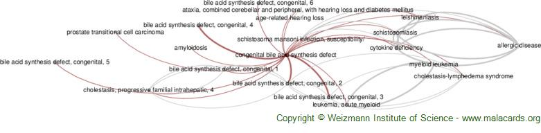 Diseases related to Congenital Bile Acid Synthesis Defect