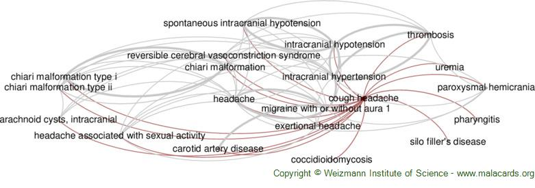 Diseases related to Cough Headache
