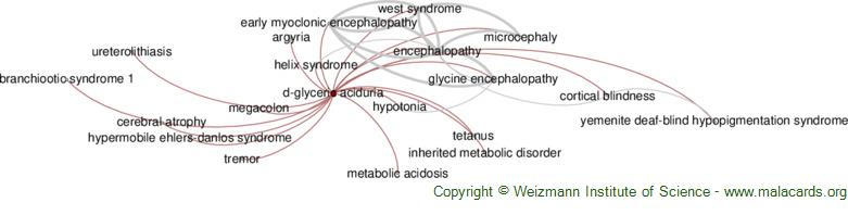 Diseases related to D-Glyceric Aciduria