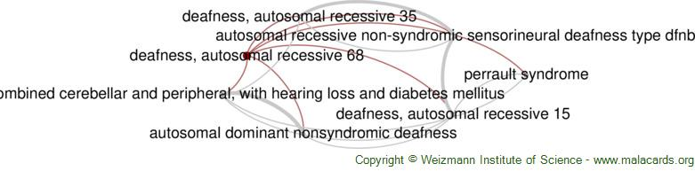 Diseases related to Deafness, Autosomal Recessive 68
