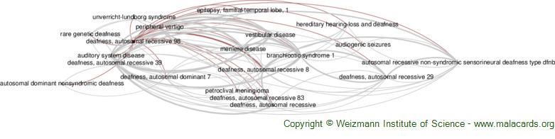 Diseases related to Deafness, Autosomal Recessive 98