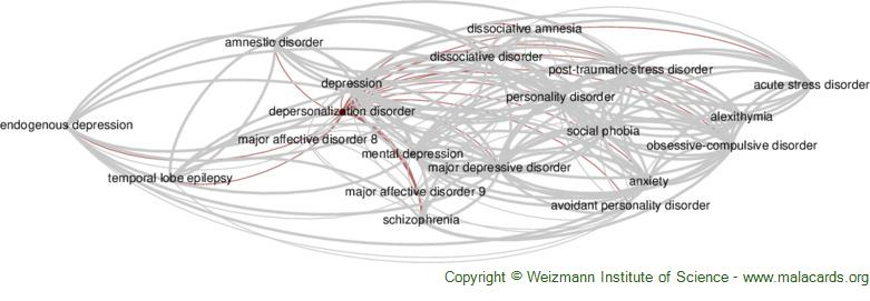 Diseases related to Depersonalization Disorder