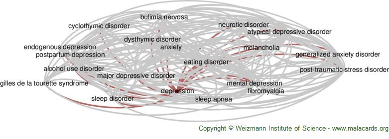 Diseases related to Depression