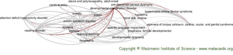 Diseases related to Developmental Coordination Disorder