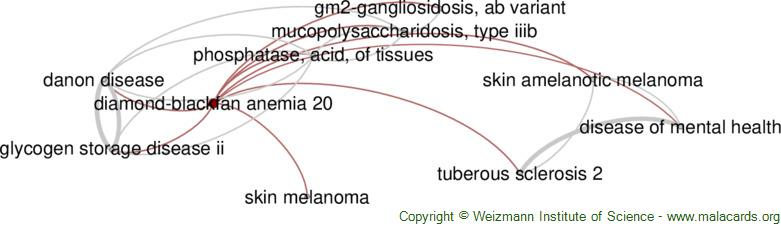 Diseases related to Diamond-Blackfan Anemia 20