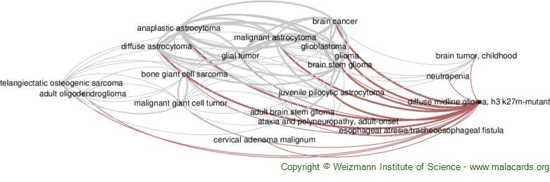 Diseases related to Diffuse Midline Glioma, H3 K27m-Mutant