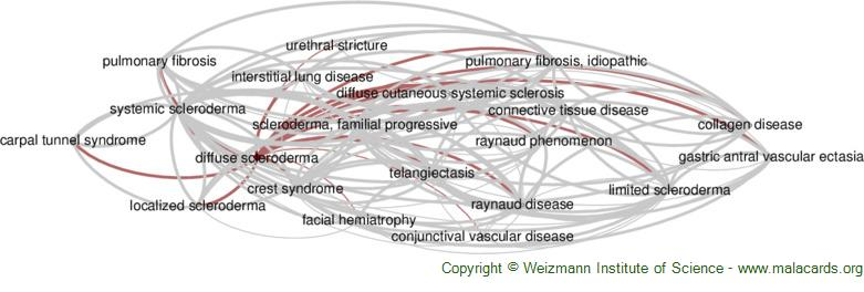 Diseases related to Diffuse Scleroderma