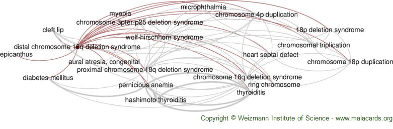 Diseases related to Distal Chromosome 18q Deletion Syndrome