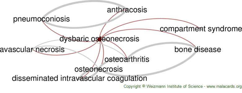 Diseases related to Dysbaric Osteonecrosis