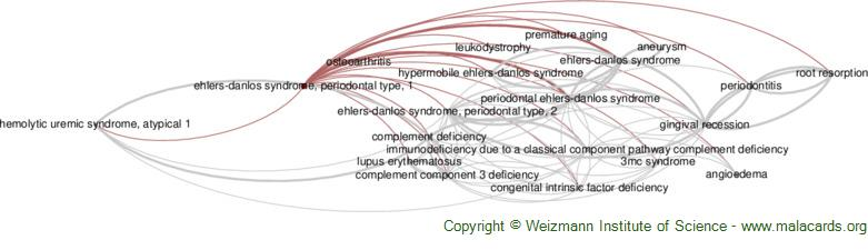 Diseases related to Ehlers-Danlos Syndrome, Periodontal Type, 1