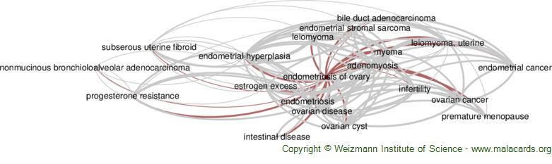 Diseases related to Endometriosis of Ovary