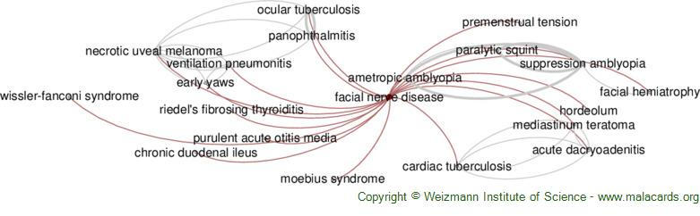 Diseases related to Facial Nerve Disease