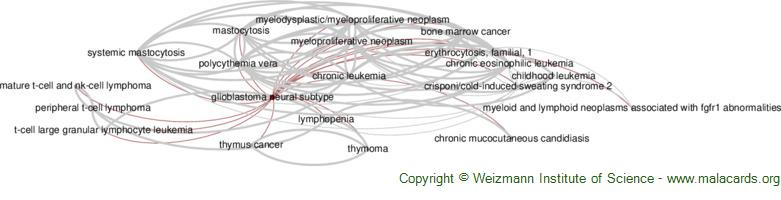 Diseases related to Glioblastoma Neural Subtype