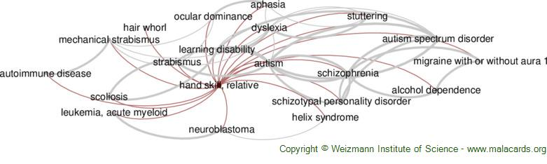 Diseases related to Hand Skill, Relative