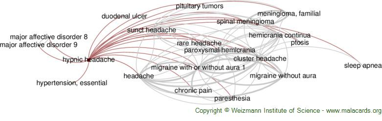 Diseases related to Hypnic Headache