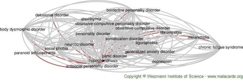 Diseases related to Hypochondriasis