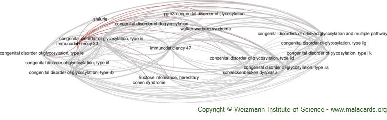 Diseases related to Immunodeficiency 23