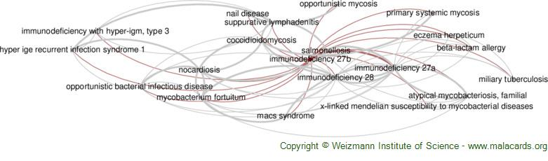 Diseases related to Immunodeficiency 27b